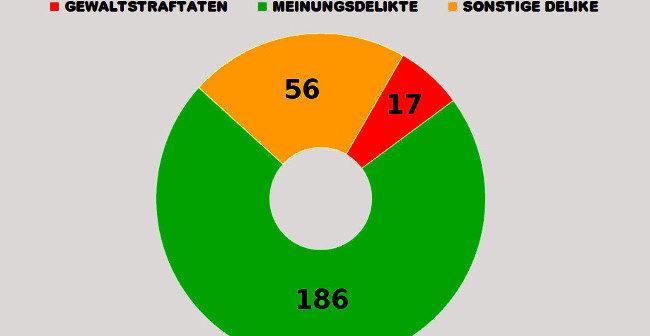Zahlen des Innenministeriums belegen: Es gibt de facto keine rechte Gewalt in Dortmund!