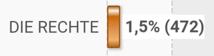 Braunschweig: 472 Stimmen für DIE RECHTE